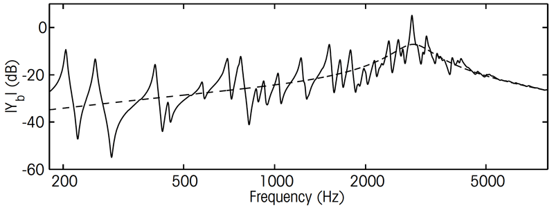 Figure 2:the frequency response of a simplified violin, as modelled on a computer. The skeleton curve (dashed line) shows the bump of the bridge hill.