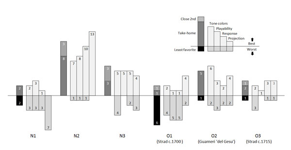 Figure  1:  Number  of  times  each  violin  was  selected  as  take-home,  then  as best or worst in four categories